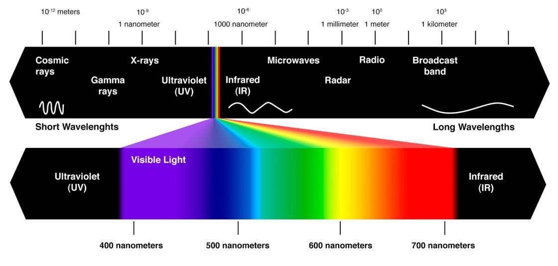 9f2b5-visible-spectrum